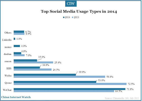 top social media usage types in 2014