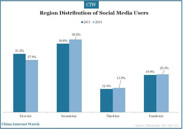 region distribution of social media users
