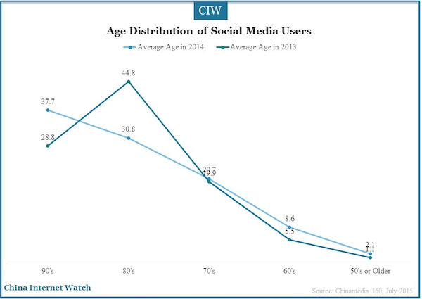 age distribution of social media users