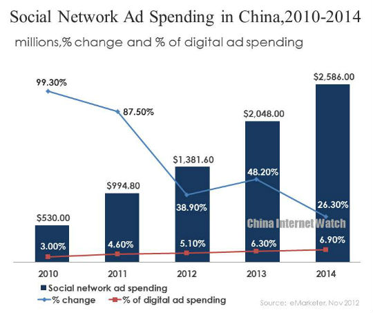 China Social Network Ad Spending 2010-2014