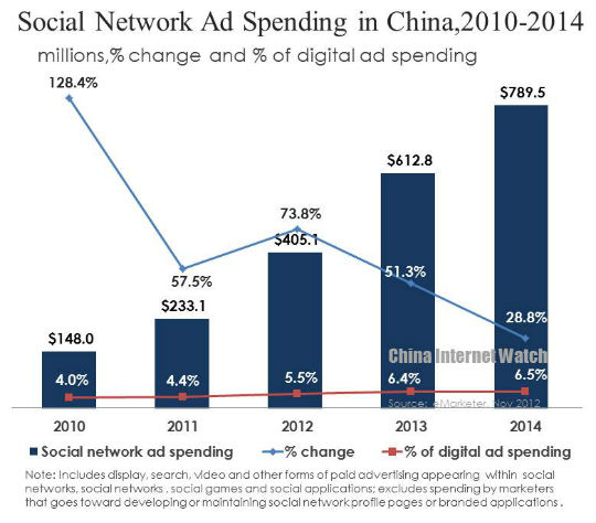 Social Networks Ad Spending in China,2010-2014