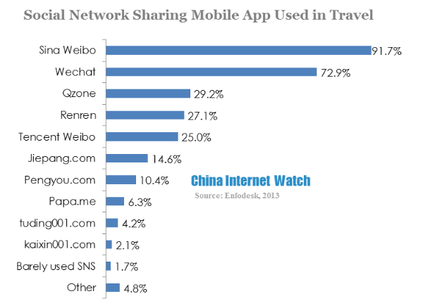 social network sharing mobile app used in travel