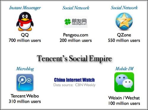 Tencent's Social Media Users