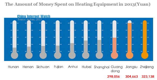the amount of money spent on heating equipment in 2013