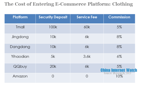 How Much It Costs to Set Up Online Shop on China B2C Platforms