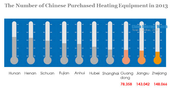 the number of chinese purchased heating equipment in 2013