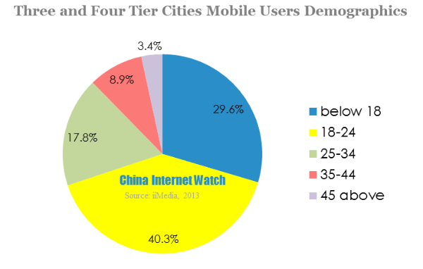 three and four tier cities mobile users demographics-2