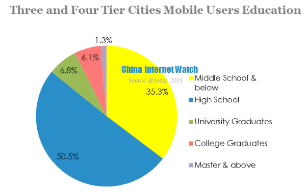 three and four tier cities mobile users education