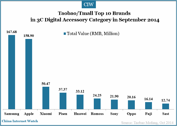 tmall-top-10-brands-digital-accessory