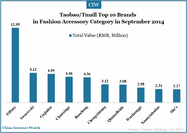 tmall-top-10-brands-fashion-accessory