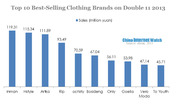 Best selling brands on double 11 2013 china internet watch for Top dress shirt brands