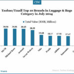 HERE Are Data Showing You How Much Top Brands on Taobao/Tmall Can Sell
