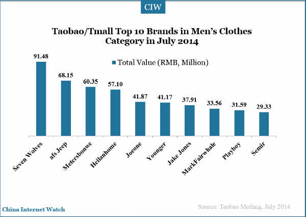 Taobao/ Tmall Top Brands & Their Sales Revenue – China ... - photo#10