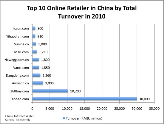Top 10 Online Retailer in China