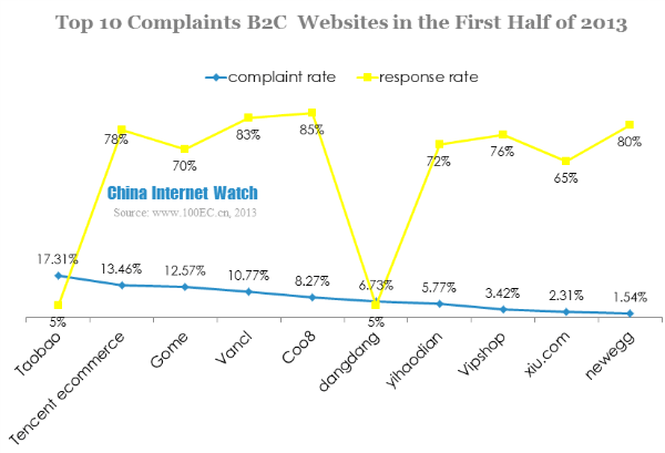 Taobao Faced Most Consumer Complaint in the First Half of 2013