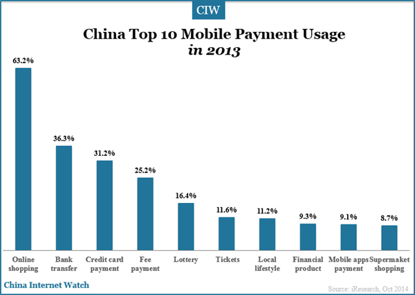 top-10-mobile-payment-usage
