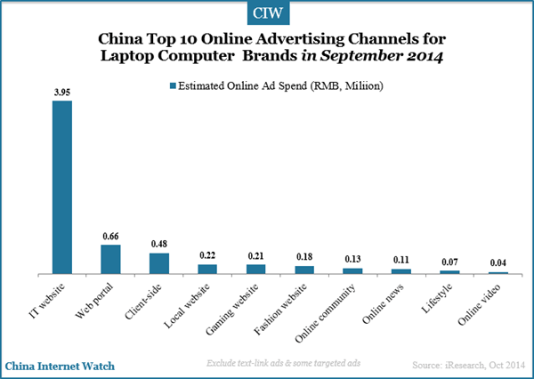 China Top 10 Laptop Computer Brands by Online Ad Spend - China ...