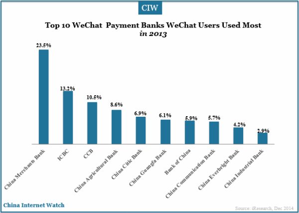top-10-wechat-payment-banks-most-used