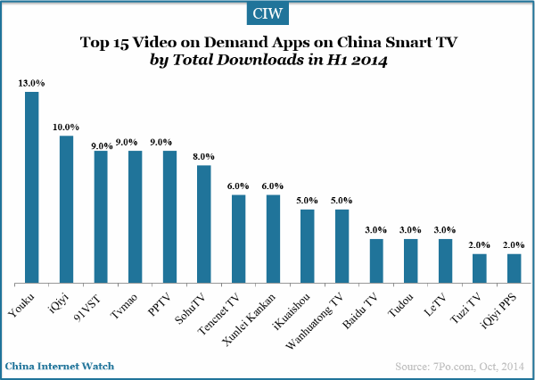 top-15-video-apps-on-demand