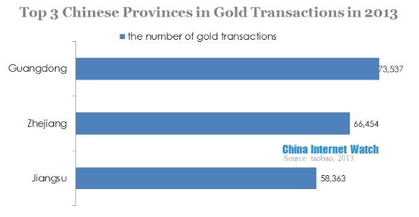 top 3 chinese provinces in gold transactions in 2013