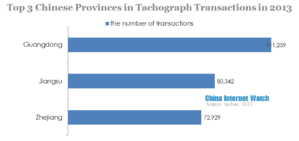 top 3 chinese provinces in tachograph transactions in 2013
