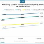 China's Top 4 Online Travel Companies Compared