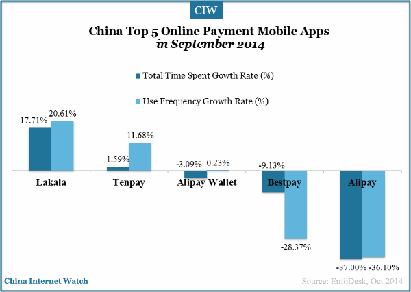top-5-online-payment-mobile-apps-use-frequency