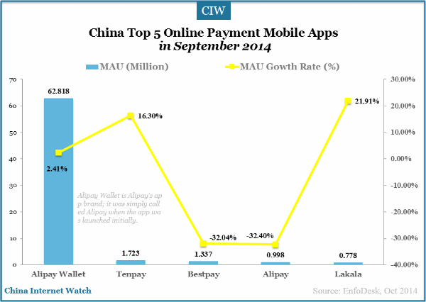 top-5-online-payment-mobile-apps