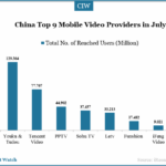 Top Mobile Video Providers in China in July 2014