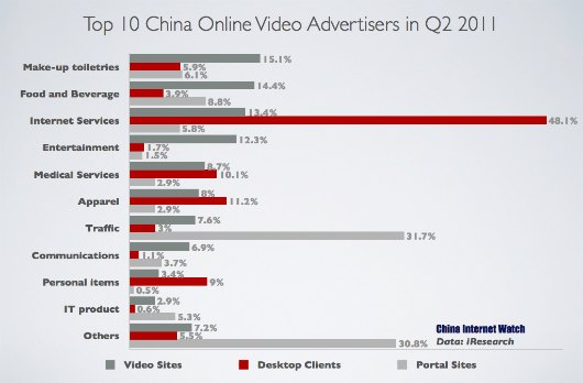 Top China Online Video Advertisers by Category in Q2 2011