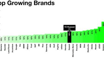 Huawei among world's top growing brand in 2016