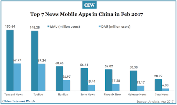 top-news-mobile-apps-china-feb-2017