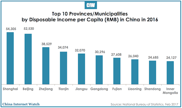 top10-provinces-china-disposable-income-per-capita-2016