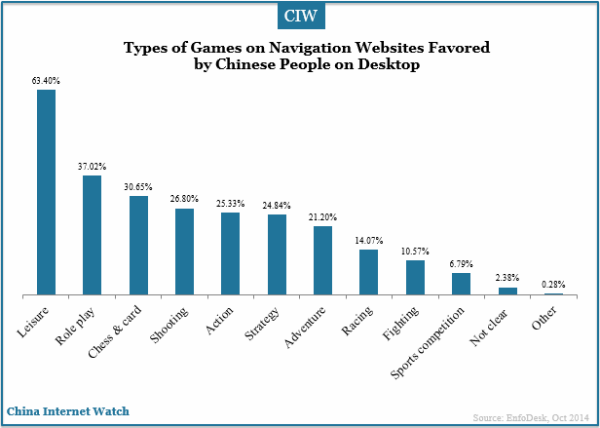 types-of-games-favored-by-chinese-navigation-users