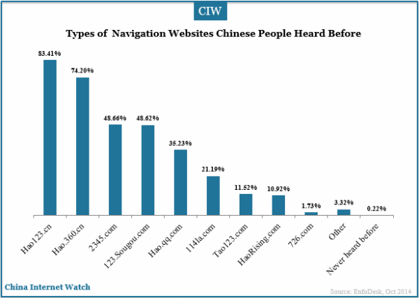 types-of-navigation-webistes-chinese-people-heard-before
