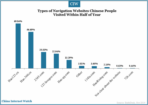 types-of-navigation-webistes-chinese-people-visited-half-a-year