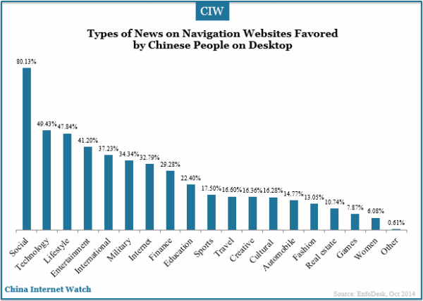types-of-news-favored-by-chinese-navigation-users