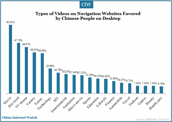 types-of-videos-favored-by-chinese-navigation-users
