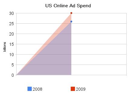 us_online_ad_spend-2008-2009