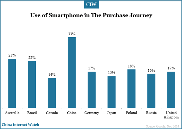 use-of-smartphone-in-purchase-journey