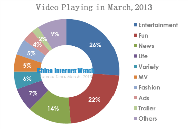 The Characteristics of Weibo Video Viewers