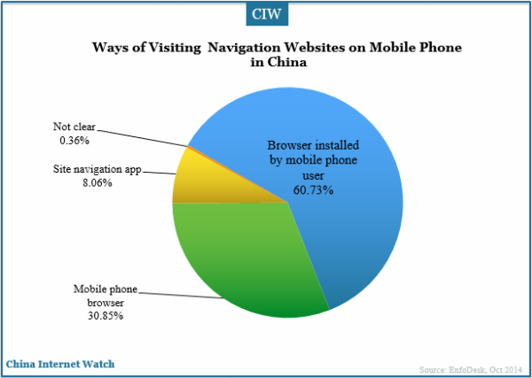 ways-of-visiting-navigation-website-on-mobile-phone-in-china