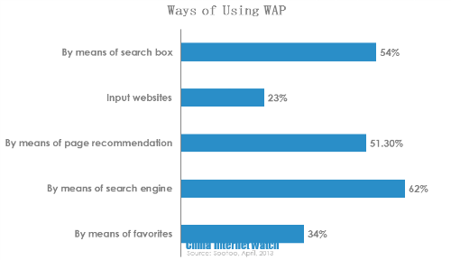 ways of visiting websites by wap