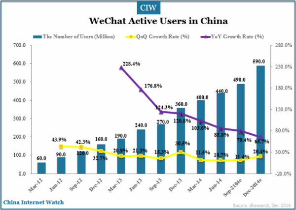 wechat-active-users-2014