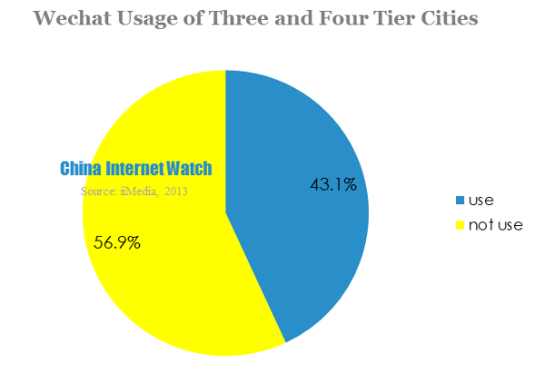 wechat usage of three and four tier cities