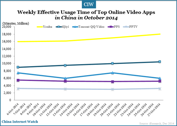 weekly-usage-time-of-top-online-video-oct-2014