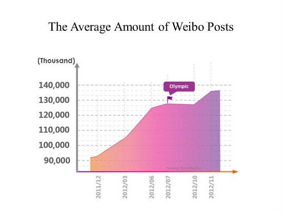The Average Amount of Weibo Posts