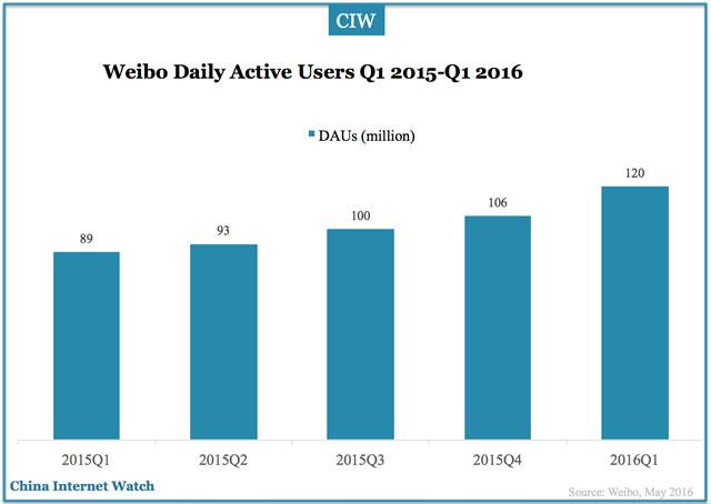 weibo-dau-q1-2016