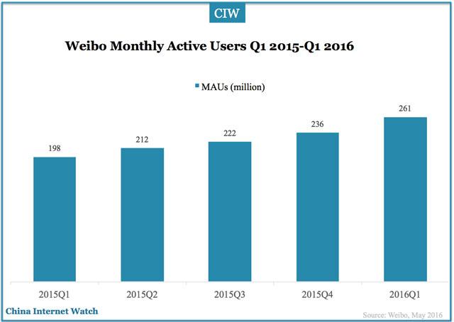 weibo-mau-q1-2016