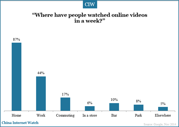 where-have-people-watched-online-video-in-a-week